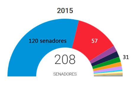 Senado15